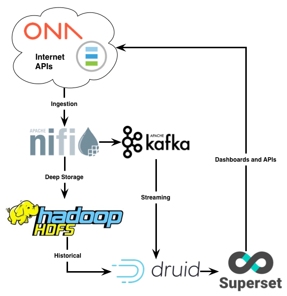 Ona Blog | Streaming Ona Data with NiFi, Kafka, Druid, and Superset