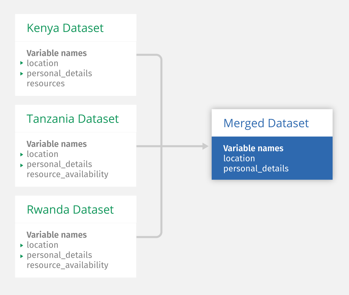 Ona Blog | New Feature: Merging Multiple Datasets Into One