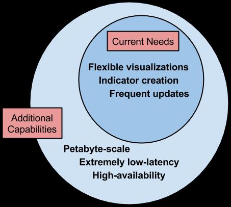 data needs vs capabilities