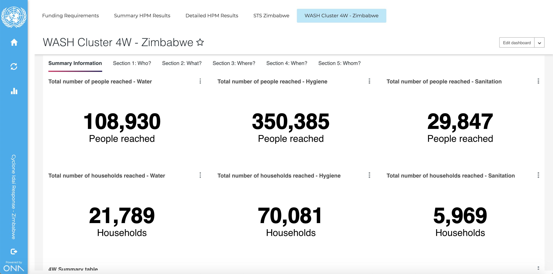 Zimbabwe-dashboard