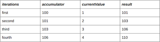 iteration-table-100