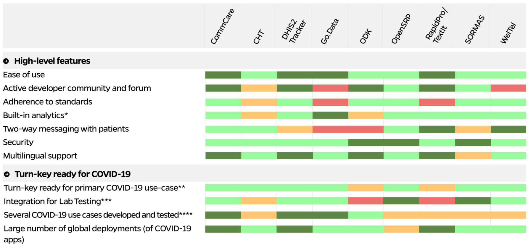 OpenSRP for COVID-19 Response