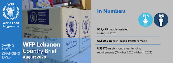 WFP Lebanon Country Brief